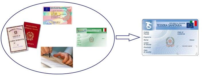 Health - FAQ in English | L\'italiano per integrarsi